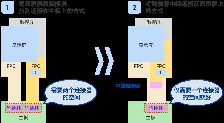 """""""实现""""高性能化""""和""""超薄化""""的设计(显示屏连接方式的变化)"""