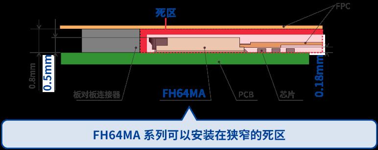 FH64MA系列可以安装在狭窄的死区