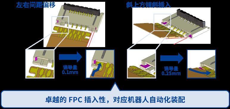 即使在左右间距偏移及斜上方倾斜时,也能通过导槽滑顺插入FPC(卓越的FPC插入性)