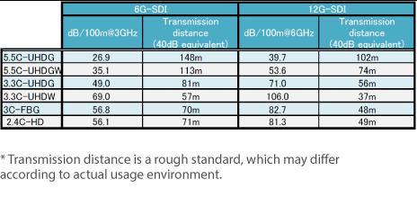 Transmission distance rough standard