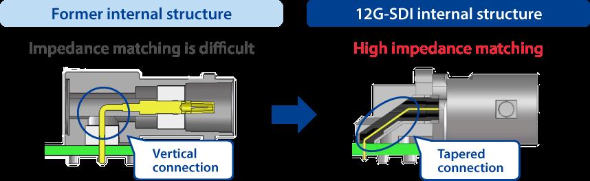 High impedance matching