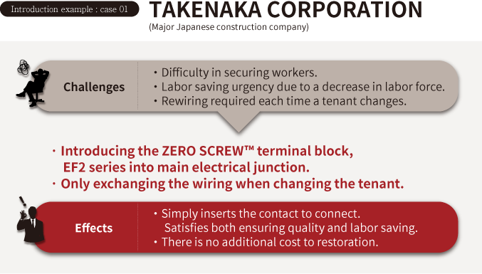 ZERO SCREW terminal block contributes to ' labor saving ' required in the construction industry