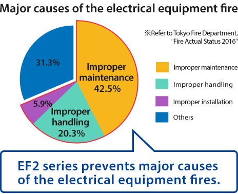 Prevention of fire in electrical equipment such as a power distribution panel.