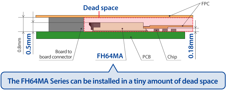The FH64MA Series can be installed in a tiny amount of dead space