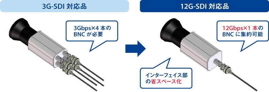 同軸ケーブル1本で4K(12Gbps)相当の信号が伝送可能