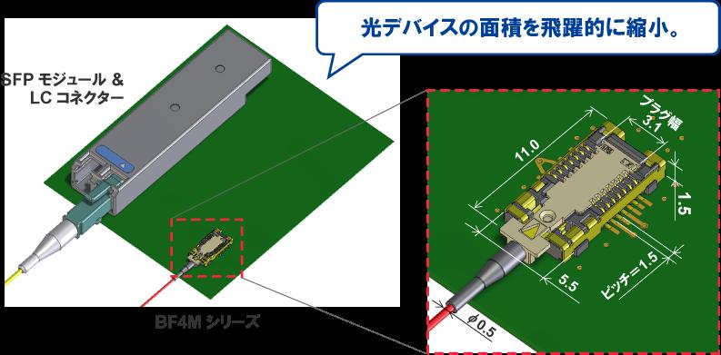 省スペース、小型化に貢献。SFPに比べ、圧倒的な小型サイズで光伝送