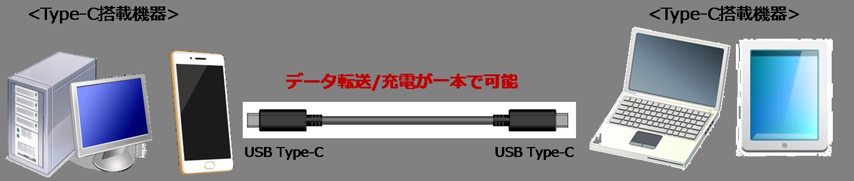 データ転送、充電がUSBケーブル1本で可能の説明図