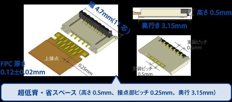 超低背・省スペース(高さ0.5mm、接点部ピッチ0.25mm、奥行3.15mm)
