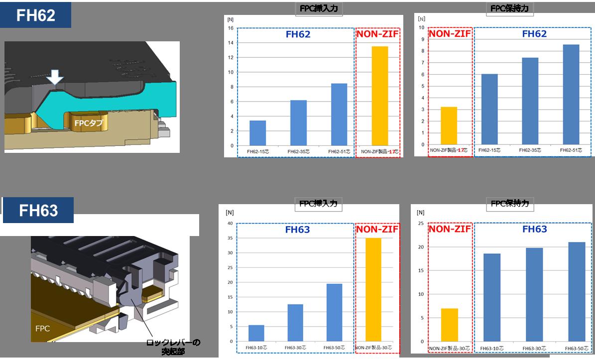 低挿入力&高保持力の説明イメージ