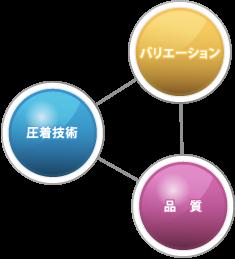 """""""小型ハイパフォーマンス EneBee""""の信号タイプ"""